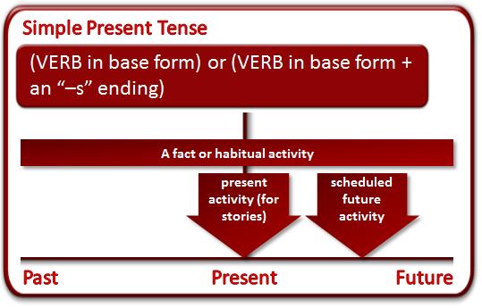 Lesson  16: Be – Past Tense