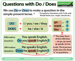 "Lesson five: Questions with ""do"""