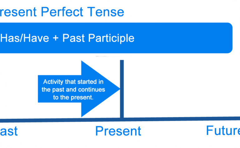 Lesson Three:  The Present Perfect Tense
