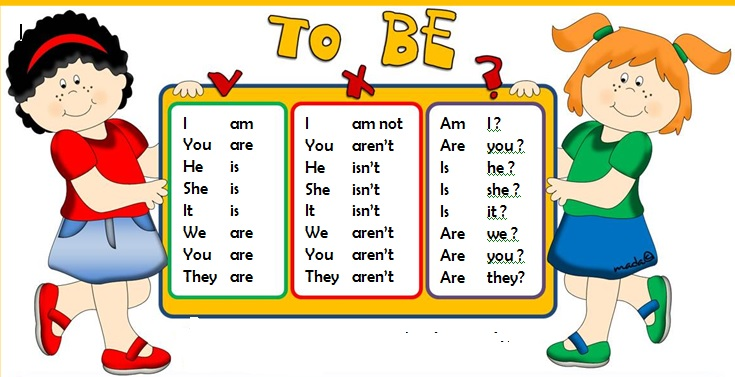 Lesson 2 : Be – Present Tense Negative  Subject + (be) + not