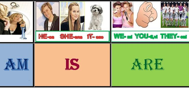 Lesson 3: Be – Present Tense  Questions  (Be) + Subject + ____?  write
