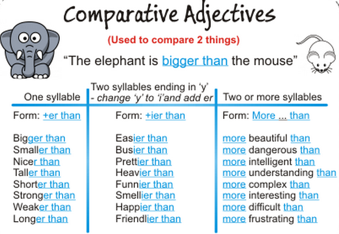 Lesson Six:  The Comparative Form for Adjectives